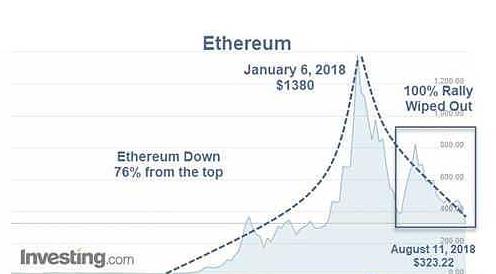 数字货币泡沫