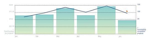 ICO项目成功数量月度统计