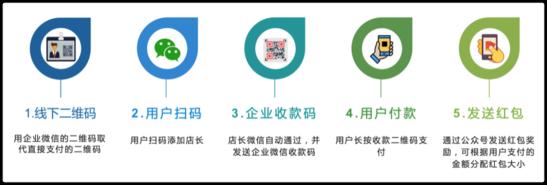 企业微信新玩法:支付即服务 靠收款加好友